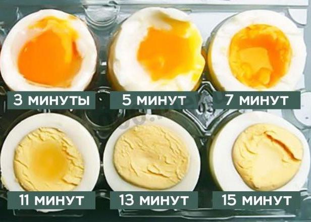 Фото Как идеально сварить яйца