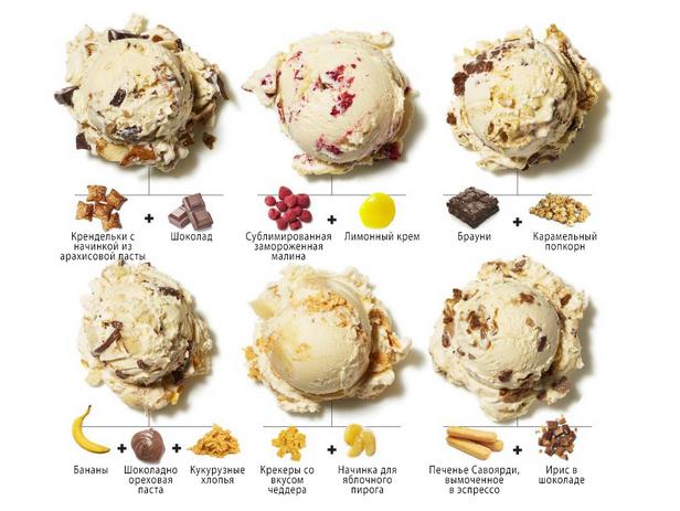 Фото Начинки для мороженого